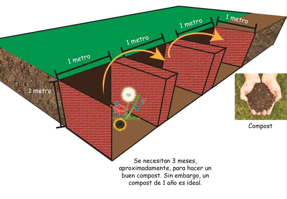 esquema de preparación del compost